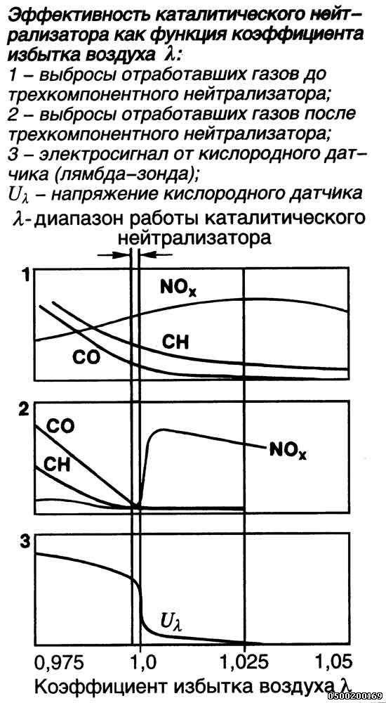 температуры катализатора и