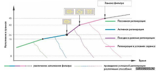 Виды регенерации сажевого фильтра FAP/DPF